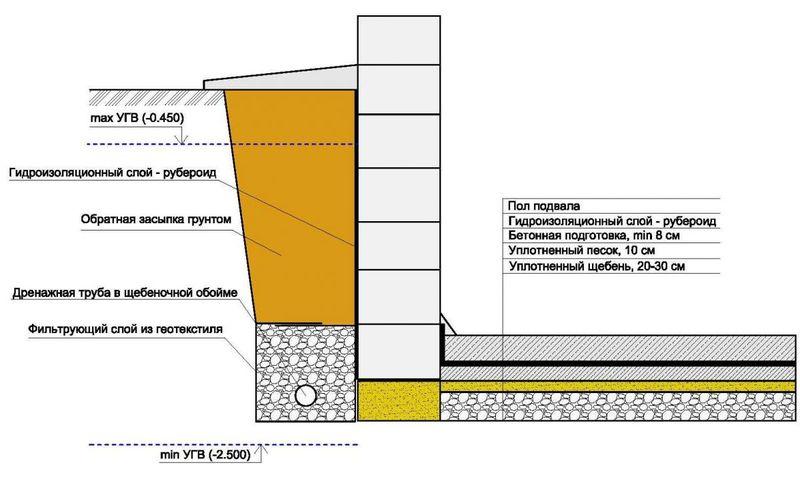 Гидроизоляция наружной кирпичной стены р 1 компонентный полиуретановый лак